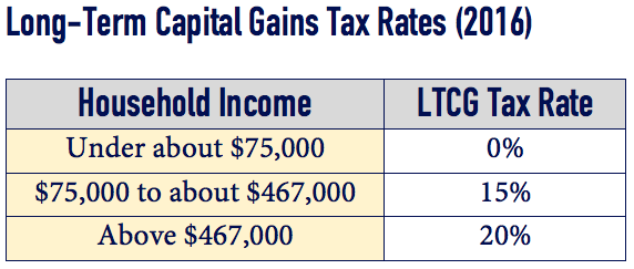 LTCG Tax Rates Table