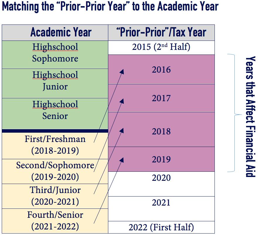 Matching PriorPrior to Academic Year