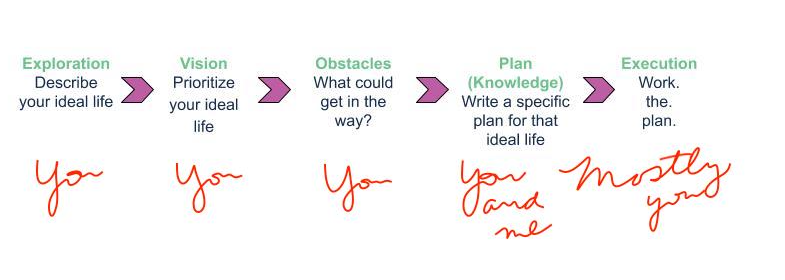 Who's the expert at each stage of the life planning process?